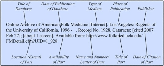 Illustration of the general format for a reference to a part of a database on the Internet.