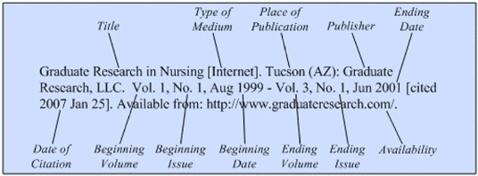 Journals On The Internet  Citing Medicine  Ncbi Bookshelf Illustration Of The General Format For A Reference To An Entire Internet  Journal Title That Has