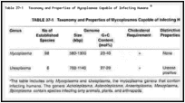 Table 37-1. Taxonomy and Properties of Mycoplasmas Capable of Infecting Humans a.