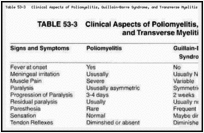 Table 53-3. Clinical Aspects of Poliomyelitis, Guillain-Barre Syndrome, and Transverse Myelitis.