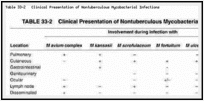 Table 33-2. Clinical Presentation of Nontuberculous Mycobacterial Infections.