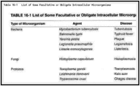 Table 16-1. List of Some Facultative or Obligate Intracellular Microorganisms.