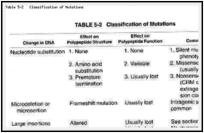 Table 5-2. Classification of Mutations.
