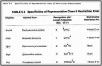 Table 5-3. Specificities of Representative Class II Restriction Endonucleases.