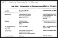 Table 81-1. Comparison of diseases caused by free-living amebas.