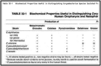 Table 32-1. Biochemical Properties Useful in Distinguishing Corynebacterium Species Isolated from the Human Oropharynx and Nasopharynx a.