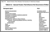 Table 9-2. General Factors That Influence the Occurence of Infectious Disease.