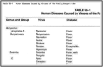 Table 56-1. Human Diseases Caused by Viruses of the Family Bunyaviridae.