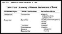 Table 74-1. Summary of Disease Mechanisms of Fungi.