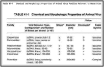 Table 41-1. Chemical and Morphologic Properties of Animal Virus Families Relevant to Human Disease.