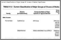 Current Classification of Major Groups Of viruses of Medical Significance.