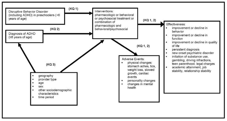 Figure 1, Analytic framework: ADHD in preschoolers and long