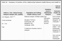 Table 18. Summary of studies of the relationship between health literacy and health behaviors (KQ 1b).