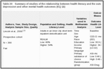 Table 20. Summary of studies of the relationship between health literacy and the outcome of prevalence of depression and other mental health outcomes (KQ 1b).