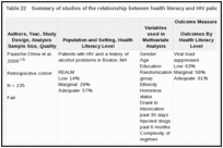 Table 22. Summary of studies of the relationship between health literacy and HIV patient symptoms (KQ 1b).