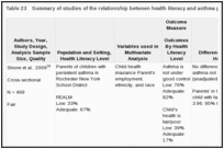Table 23. Summary of studies of the relationship between health literacy and asthma patient symptoms (KQ 1b).