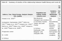 Table 29. Summary of studies of the relationship between health literacy and costs (KQ 1c).