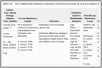 Table 36. The relationship between numeracy level and accuracy of risk perception (KQ 1b).