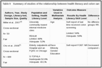 Table 9. Summary of studies of the relationship between health literacy and colon cancer screening (KQ 1a).
