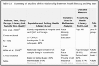 Table 10. Summary of studies of the relationship between health literacy and Pap tests (KQ 1a).