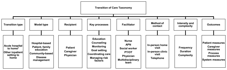 Figure 4: Taxonomy of Transitional Care Interventions for Stroke and Myocardial Infarction. Figure 4 shows the taxonomy of transitional care interventions for MI and stroke patients. It is a framework of structural characteristics of the different interventions or models of care delivery in this review including the type of transition, model type, recipient of the intervention, and facilitator or lead personnel delivering the intervention, the common content areas and activities including key processes common across model types, the method of contact between the recipient and the facilitator, the intensity and complexity of the intervention, and the domains of the outcomes of interest.