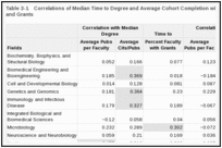 Table 3-1. Correlations of Median Time to Degree and Average Cohort Completion with Publications, Citations, and Grants.