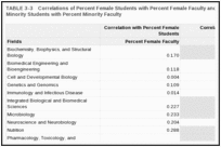 TABLE 3-3. Correlations of Percent Female Students with Percent Female Faculty and Percent of Non-Asian Minority Students with Percent Minority Faculty.