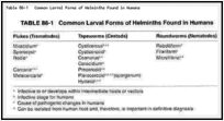 Table 86-1. Common Larval Forms of Helminths Found in Humans.