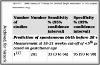 Table 8.1. GRADE summary of findings for cervical length measurement in twin pregnancies (diagnostic accuracy studies reporting diagnostic accuracy measurements only).