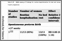 Table 8.10. GRADE summary of findings for routine hospitalisation for bed rest versus no bed rest for the prevention of spontaneous preterm birth in triplet pregnancies.