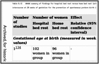 Table 8.12. GRADE summary of findings for hospital bed rest versus home bed rest (with advice for women in both groups to discontinue vaginal intercourse at 20 weeks of gestation for the prevention of spontaneous preterm birth in triplet pregnancies.