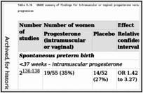 Table 8.14. GRADE summary of findings for intramuscular or vaginal progesterone versus placebo for the prevention of spontaneous preterm birth in twin pregnancies.