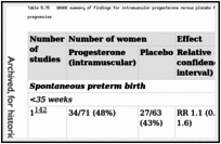 Table 8.15. GRADE summary of findings for intramuscular progesterone versus placebo for the prevention of spontaneous preterm birth in triplet pregnancies.
