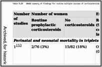 Table 8.20. GRADE summary of findings for routine multiple courses of corticosteroids versus no routine corticosteroids.