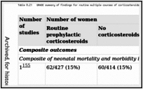 Table 8.21. GRADE summary of findings for routine multiple courses of corticosteroids versus routine single course of corticosteroids.