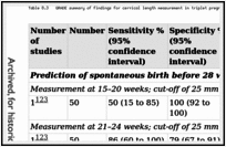 Table 8.3. GRADE summary of findings for cervical length measurement in triplet pregnancies.