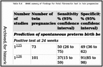 Table 8.4. GRADE summary of findings for fetal fibronectin test in twin pregnancies.