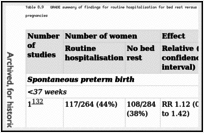 Table 8.9. GRADE summary of findings for routine hospitalisation for bed rest versus no bed rest for the prevention of spontaneous preterm birth in twin pregnancies.