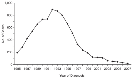 Graph showing number of perinatally acquired AIDS cases, beginning in 1985 at about 200 cases, peaking in 1992 with 900 cases and rapidly declining to virtually zero cases by 2007.