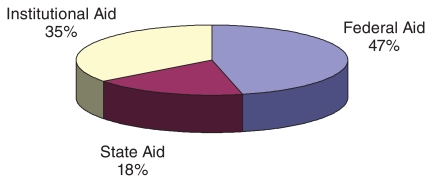 Pie chart showing the three primary sources of financial aid received by undergraduate students, 2007 to 2008