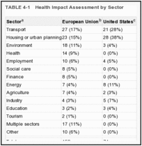 TABLE 4-1. Health Impact Assessment by Sector.