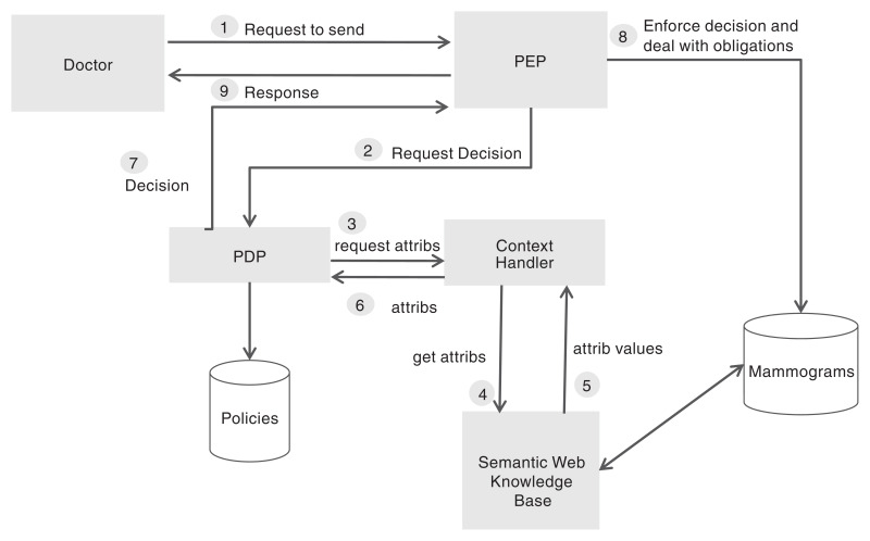 Schematic of data flow in a healthcare delivery setting showing the various loci of when permission must be sought and access granted.