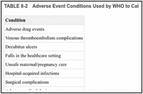 TABLE 8-2. Adverse Event Conditions Used by WHO to Calculate the Global Burden of Disease.