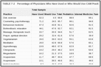 TABLE 7-2. Percentage of Physicians Who Have Used or Who Would Use CAM Practices, by Specialty (n = 783).