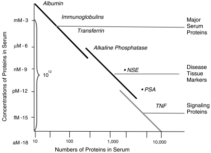 FIGURE 2.12. Disease markers like PSA are present in trillionth molar concentrations as opposed to albumen which is present in greater than thousandth molar concentrations.