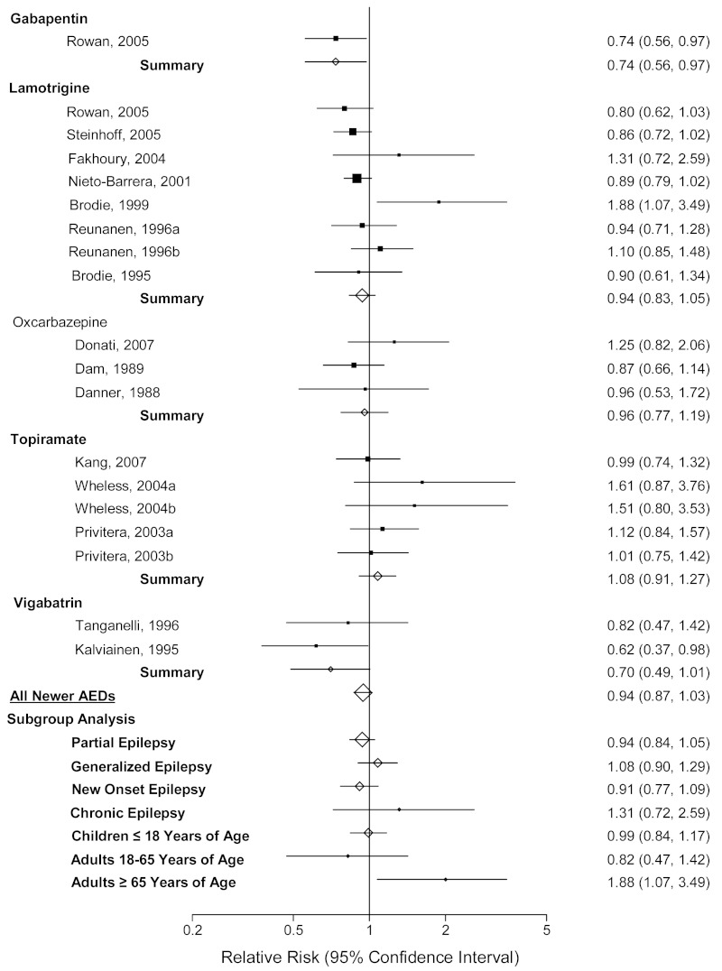 Figure J-26, Composite forest plot of meta-analysis of