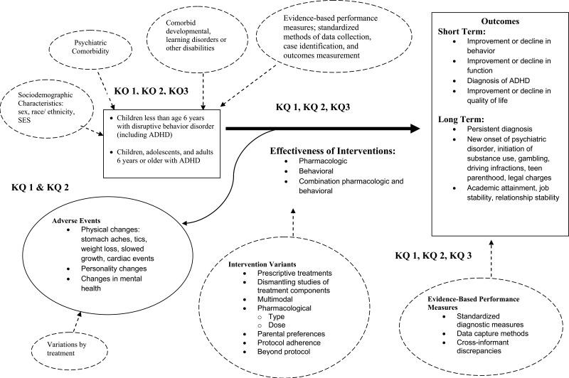 Figure A, Analytic framework depicting relationships between