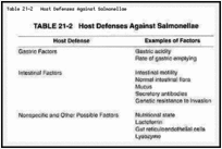 Table 21-2. Host Defenses Against Salmonellae.