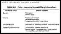 Table 21-3. Factors Increasing Susceptibility to Salmonellosis.