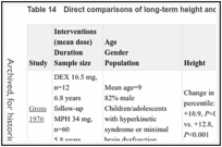 Table 14. Direct comparisons of long-term height and weight outcomes.